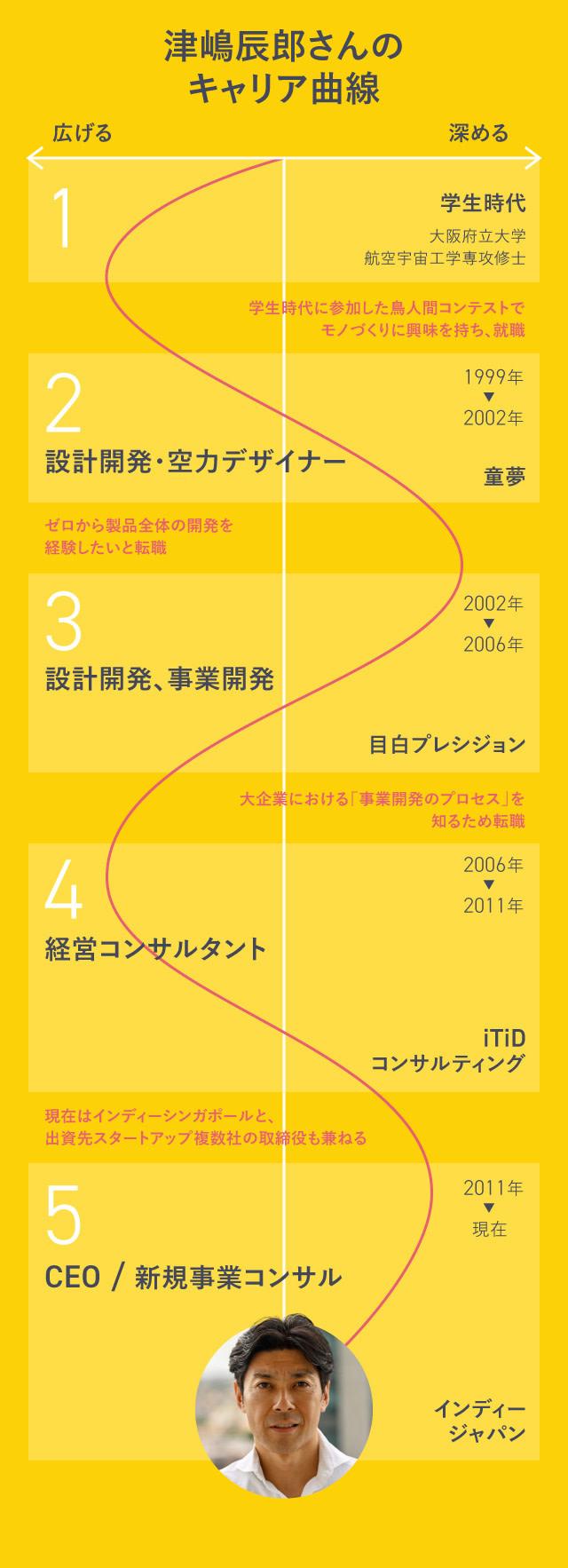 津嶋辰郎さんのキャリア曲線