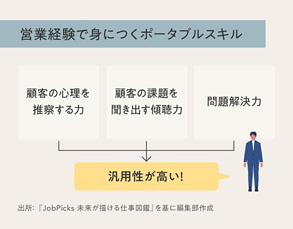 【転職事変】6職種で検証「営業経験」は本当につぶしが効くのか_02