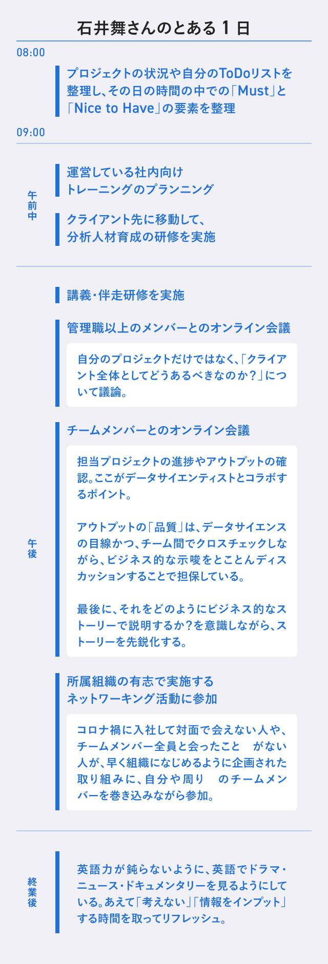 アクセンチュア 石井舞さんスケジュール