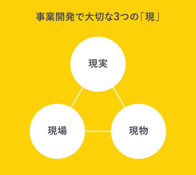 事業開発で大切な「3つの現」