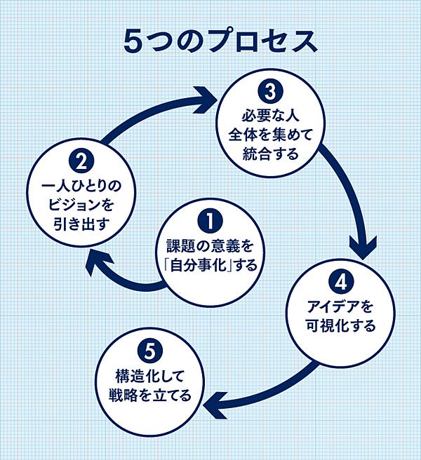 組織を燃えさせてイノベーションを起こす「5つのプロセス」図