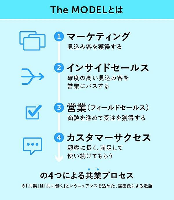 【実践例】成功の生命線「カスタマーサクセス」のコツと学び方_01