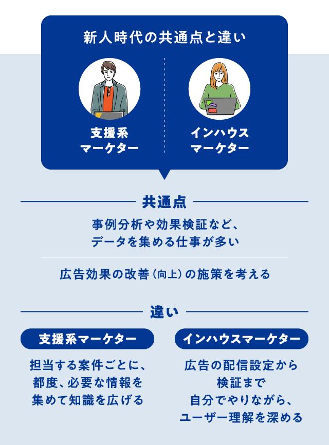 【のぞき見】人気職種で「新卒が最初にやる仕事」比較_03