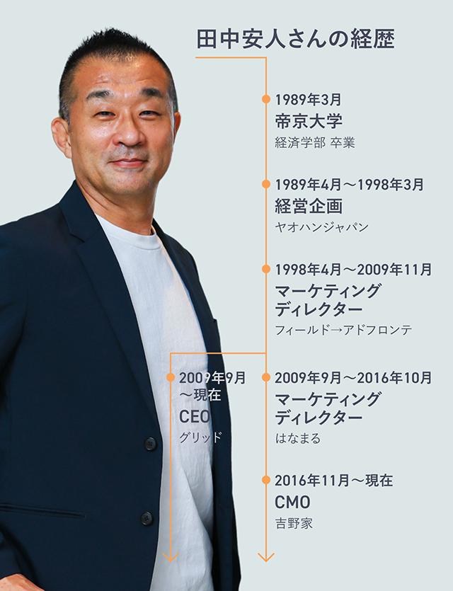 田中安人さんプロフ