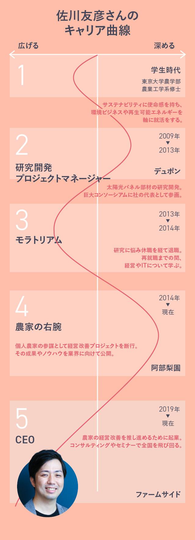 佐川友彦さんのキャリア曲線