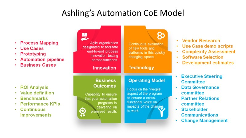 Ashling Automation CoE visual
