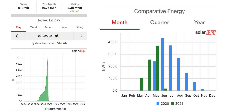 IMG - Aurinkopaneelien tuotto kaavio - 2150px / 1061px