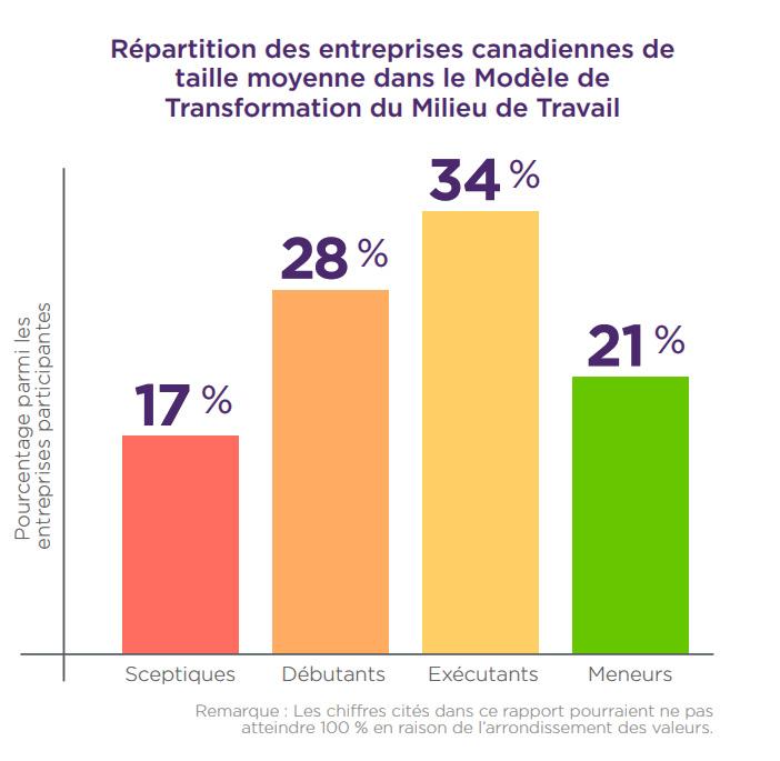 Répartition des entreprises canadiennes