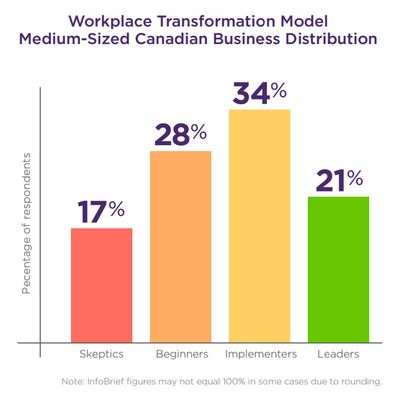 Workplace Transformation Model Distribution Graph