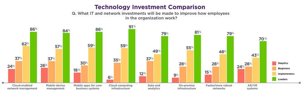 Technology Investment Comparison Graph