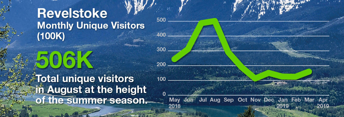 TELUS Insights relooks at the population of Revelstoke, BC
