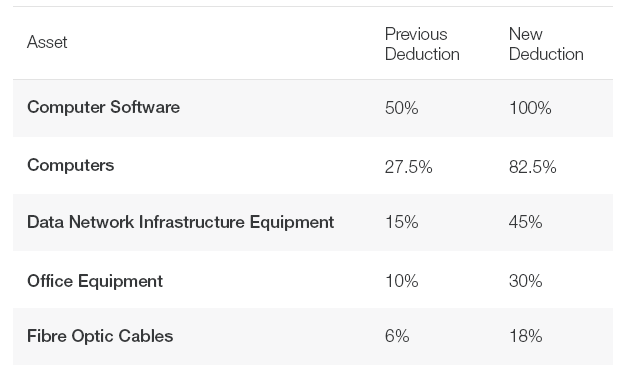 table impact proposed measures technology assets