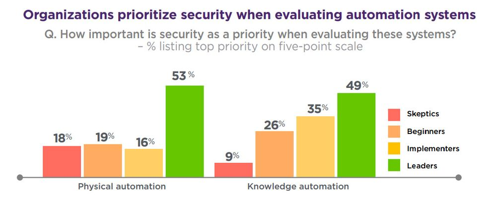 Organizations prioritize security when evaluating automation systems