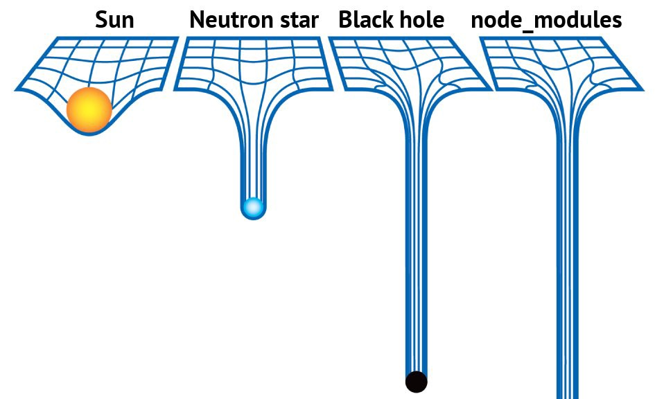 A diagram showing the relative gravity of the Sun, a neutron star, a black hole and the node_modules folder. Node_modules is the heaviest of them all. Source: unknown