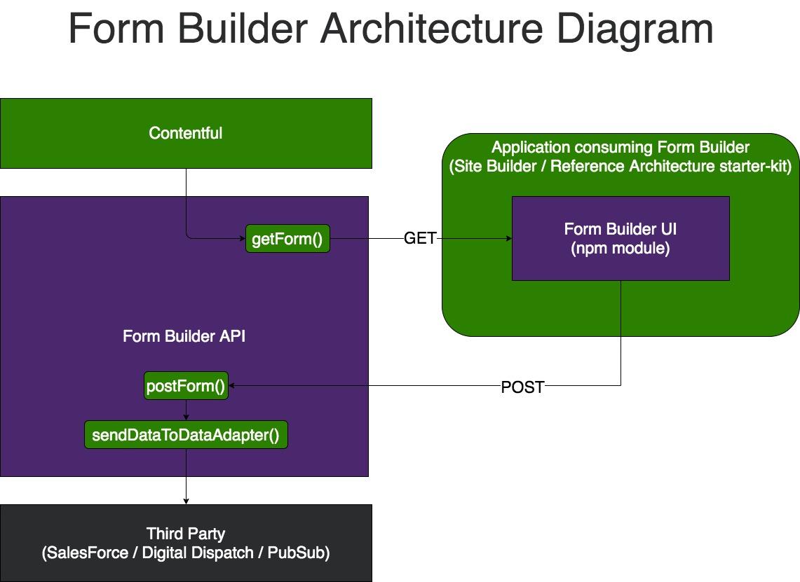 Form Builder architecture diagram