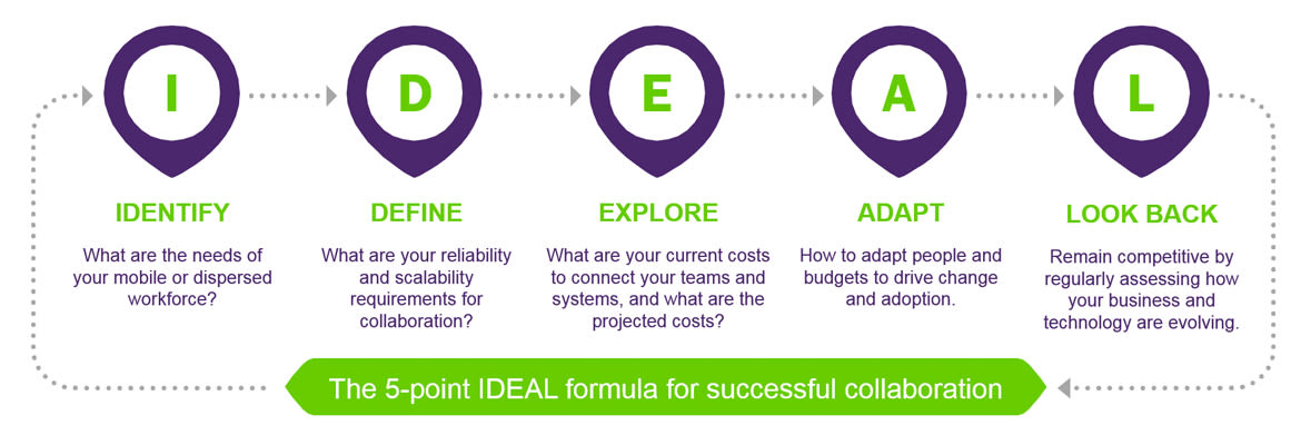 The 5-point ideal formula for successful collaboration