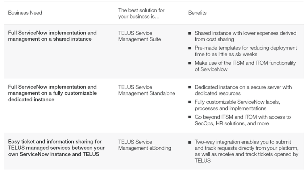 TELUS ServiceNow Management Table