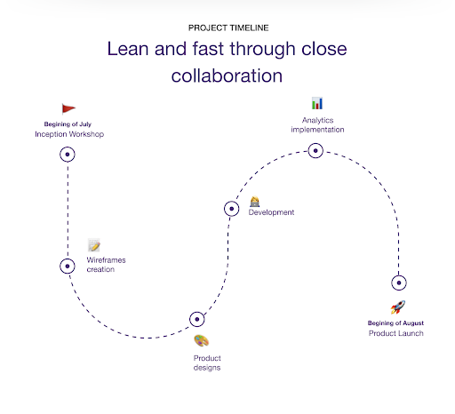 An example of a project timeline: lean and fast through close collaboration