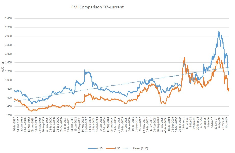 Market Report EMI Comparison