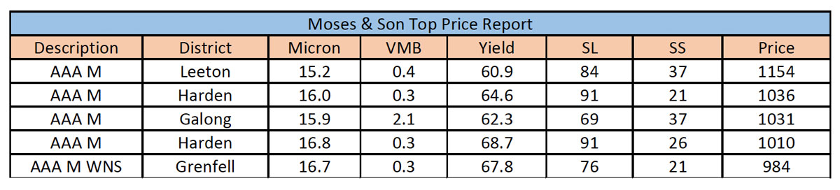 Moses & Son Top Price Report