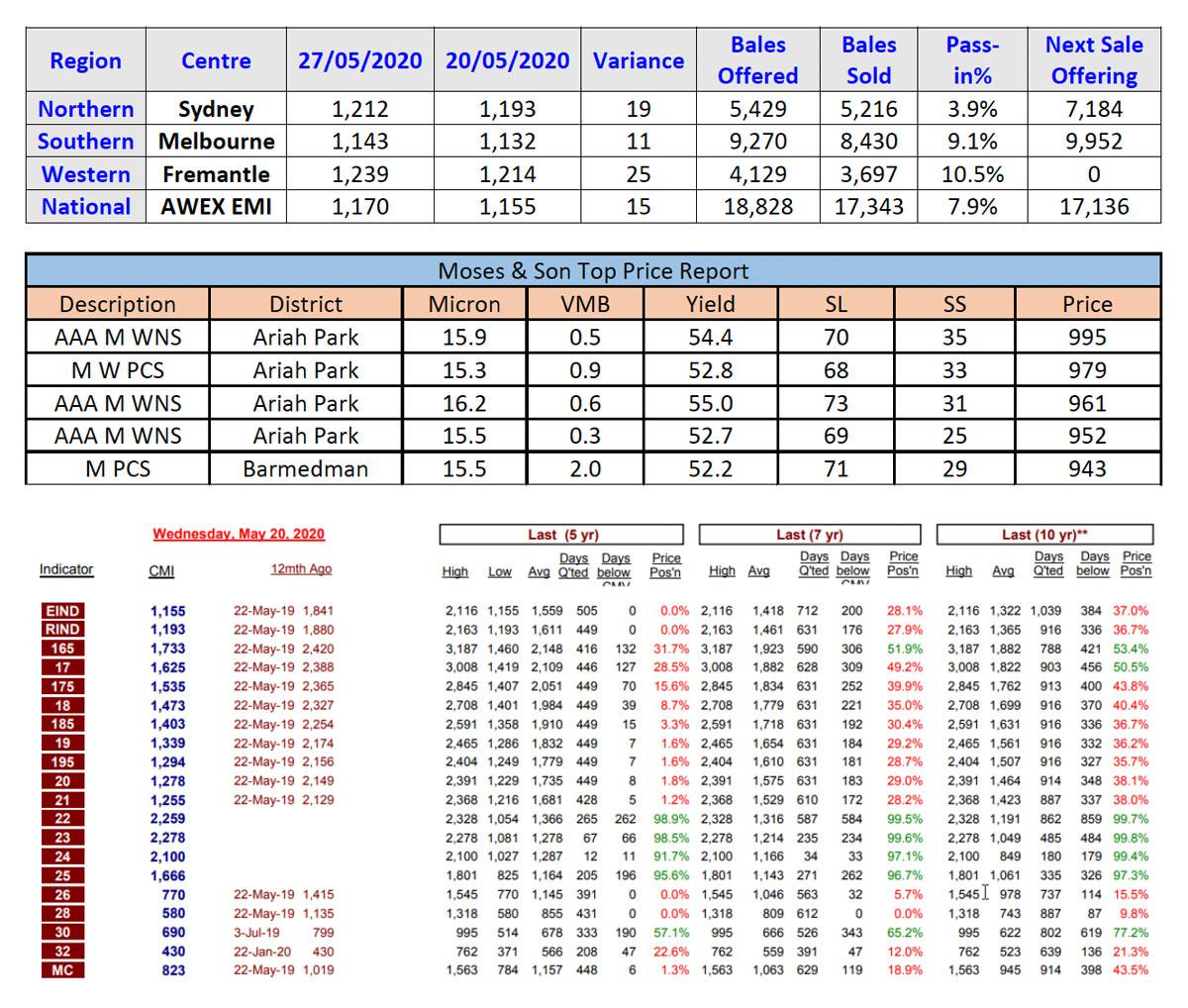 Market report 3