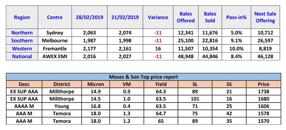 Market Report S35.19-2