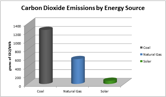 Carbon Dioxide Emissions by Energy Source