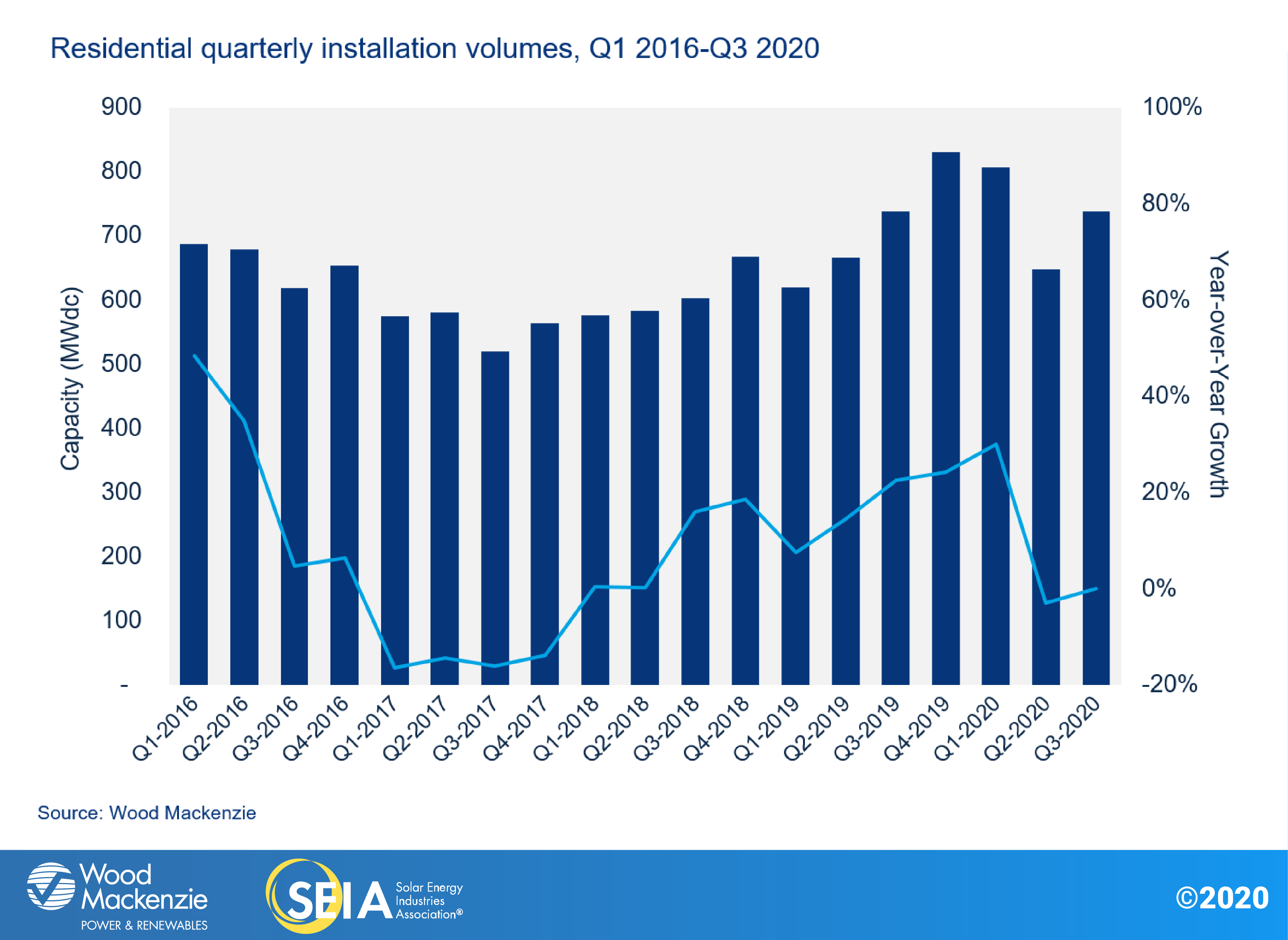 Residential Quarterly Installation Volumes