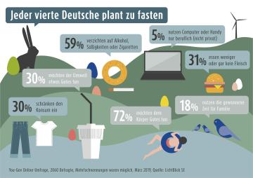 Grafik zur Fastenzeit in Deutschland