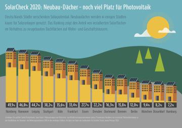 Info-Grafik SolarCheck