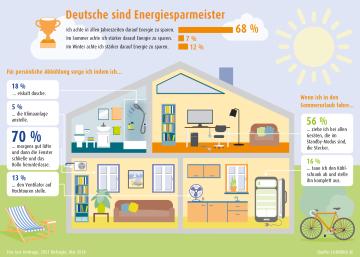 Grafik Deutsche sind Energiesparmeister