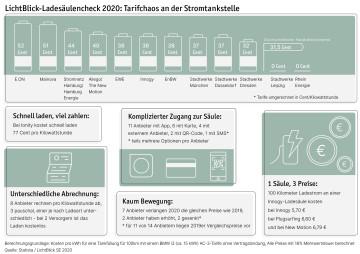 Ladesäulencheck Infografik
