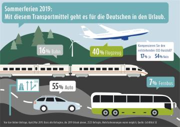 Grafik Transportmittel fuer den Urlaub