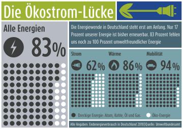 Grafik Oekostrom-Luecke