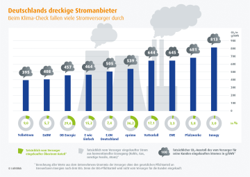 CO2 Bilanz dreckiger Stromanbieter