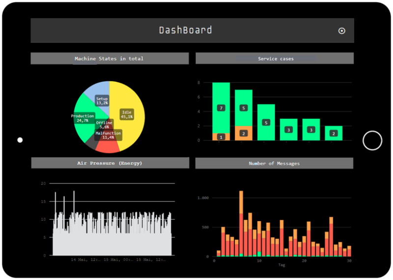 In the tapio DashBoard many things come together.