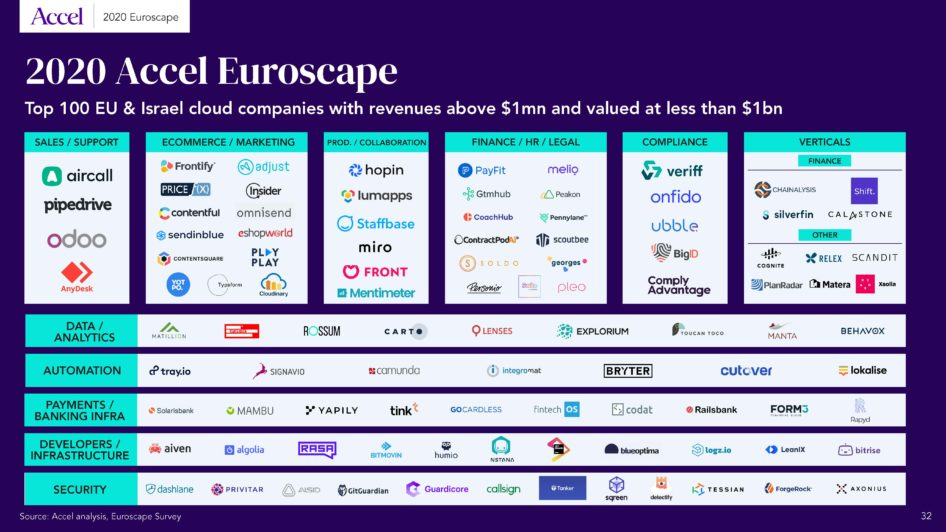 accel-2020-euroscope-top-cloud-companies