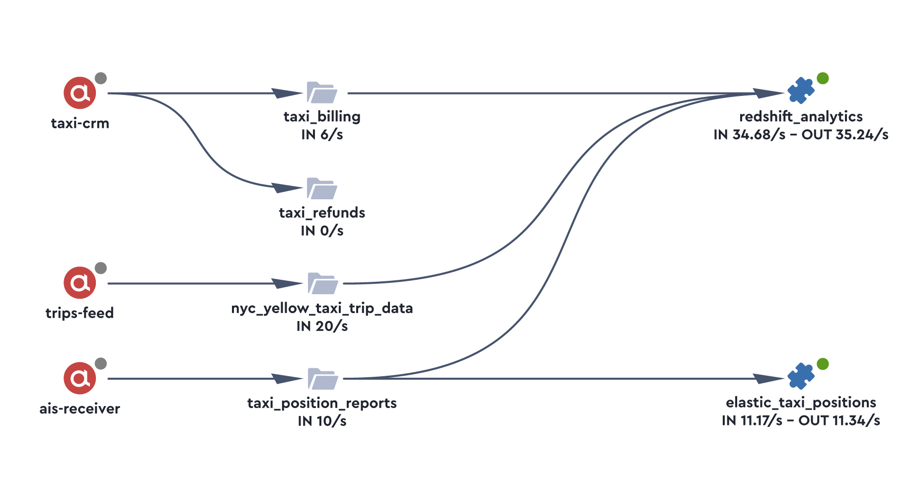 Apache Kafka pipeline topology and data lineage lenses.io