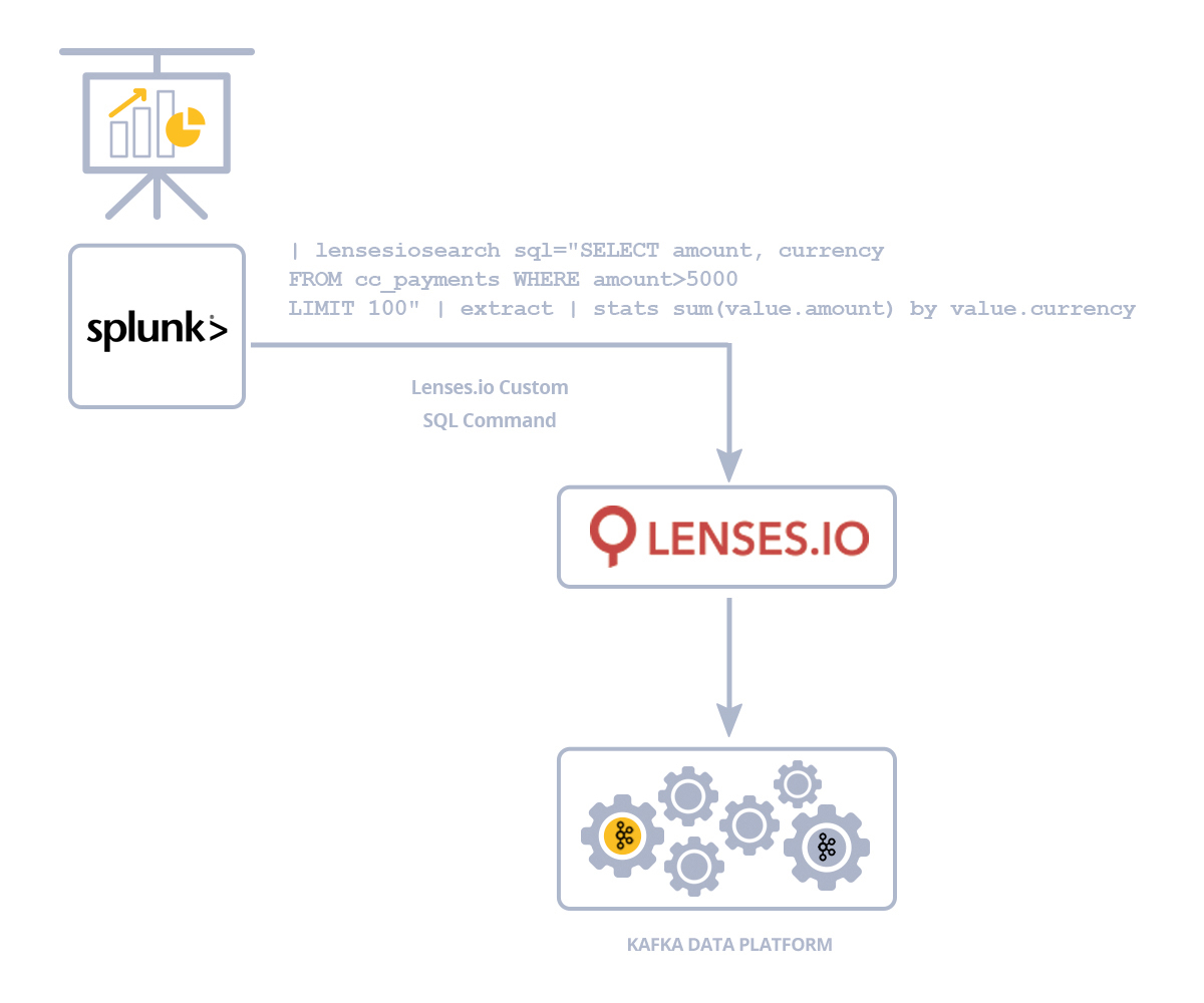 Query data in Apache Kafka in Splunk with Lenses.io and SQL