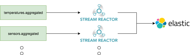 the stream reactor