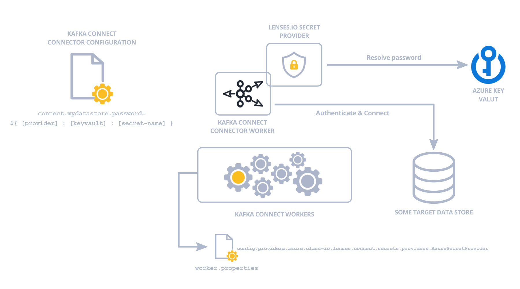 Azure Key Vault secret management of Kafka Connect connectors