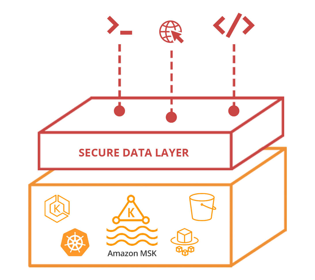 secure data access for AWS MSK lenses