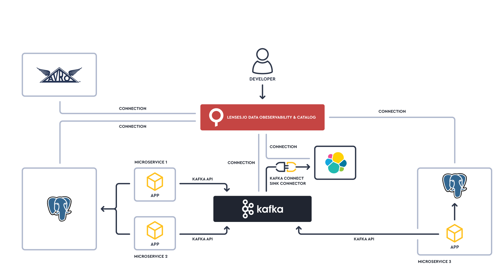 Lenses.io data catalog for Apache Kafka architecture