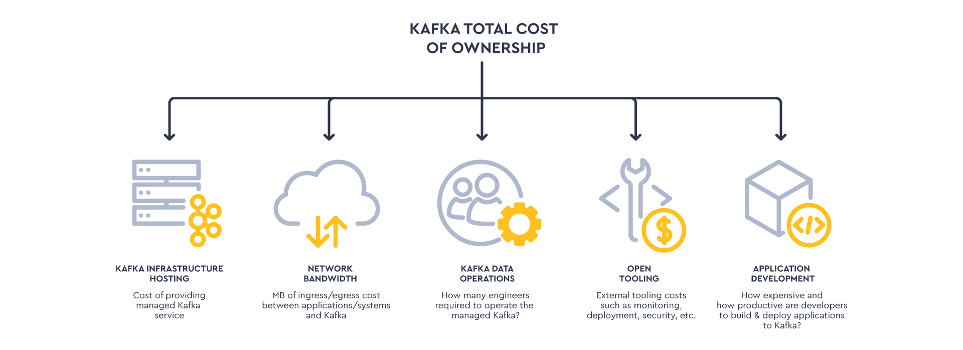 Total Operating cost Kafka (1)