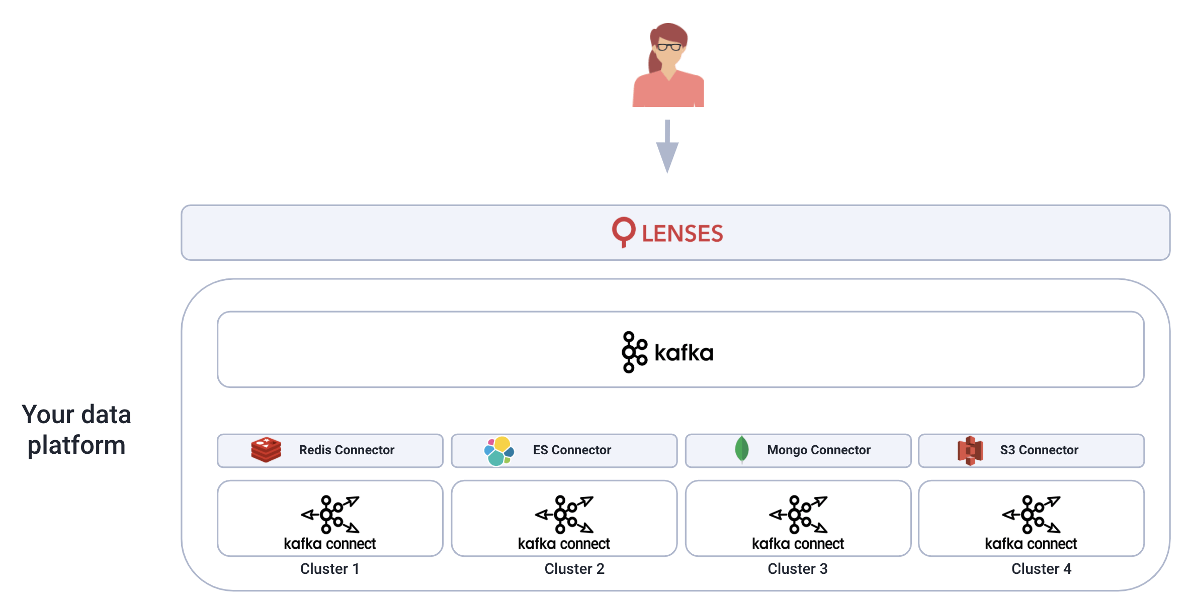 lenses.io Apach kafka connect connector isolation