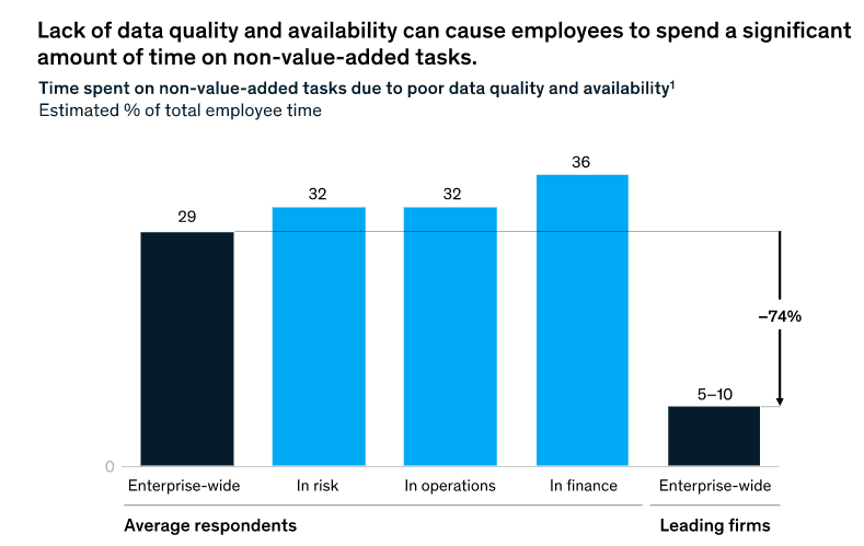 Lack of data quality causes employees to spend too much time on non-value-add tasks - McKinsey