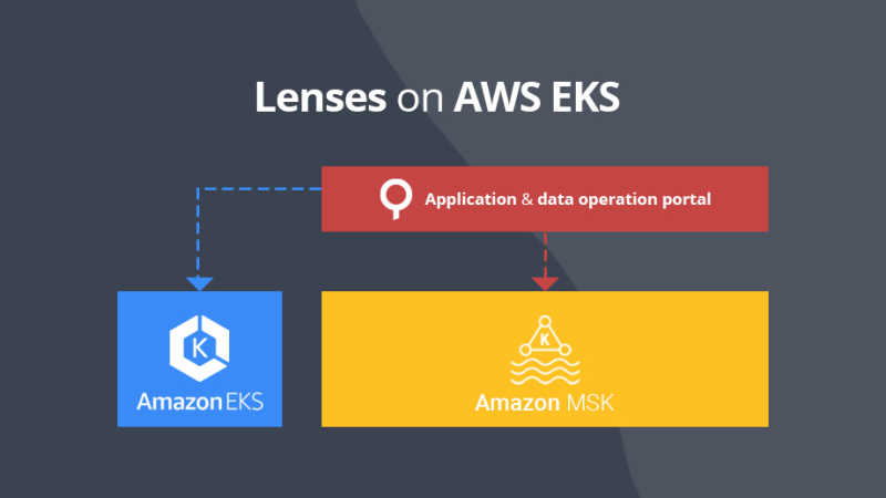 Deploy Lenses on AWS EKS for MSK