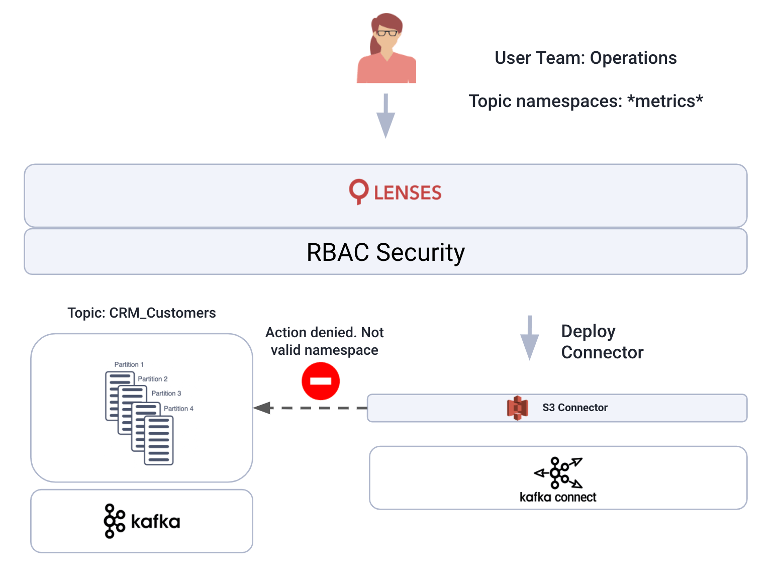 security namespace RBAC Apache kafka connect