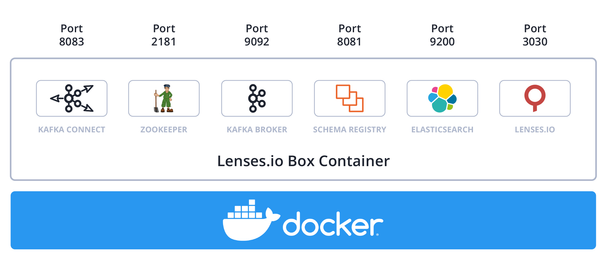 Lenses.io Box Apache Kafka docker container for localhost development