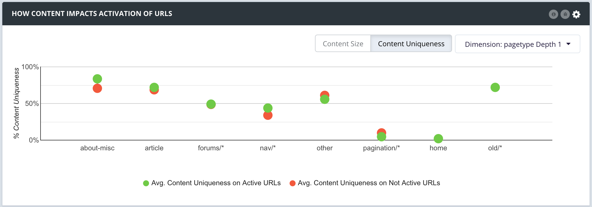 How content Impacts Activation of URLs v2